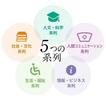 5つの系列